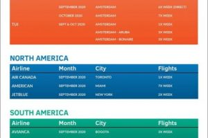 Tentative Airline Restart Scheduled Service